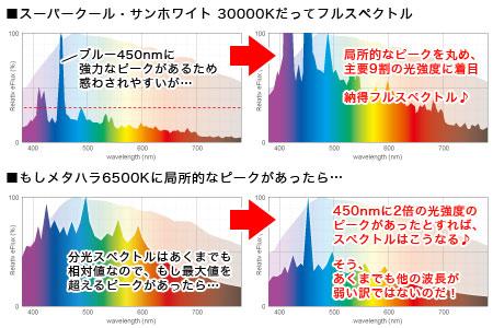 フルスペクトルの査定方法