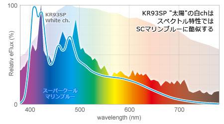 KR93SP白chとSCマリンブルーのスペクトル