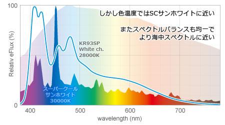 KR93SP白chとSCサンホワイトのスペクトルと色温度