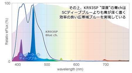 KR93SP青chとSCディープブルーのスペクトル