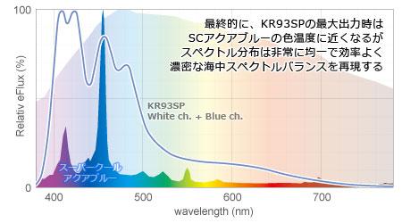 KR93SP白+青chとSCアクアブルーのスペクトル