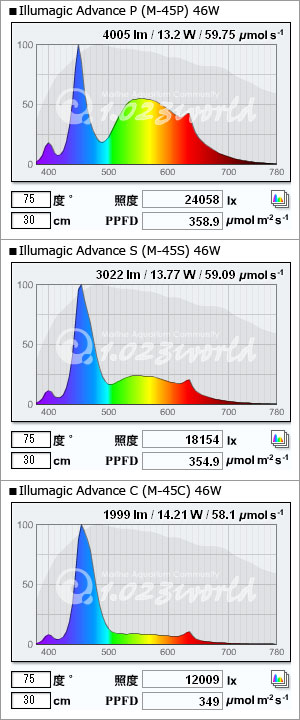 訂正後のIllumagic Advanceのスペクトル