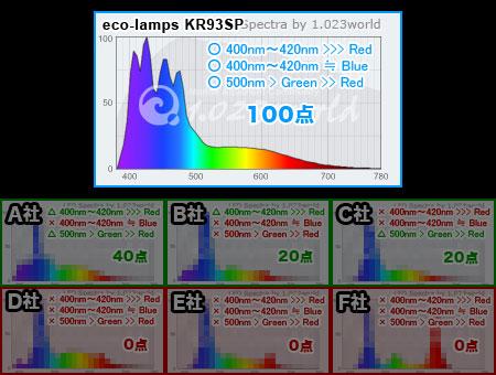 サンタマルターエイジのフルスペの定理に基づく各社LEDライトの採点