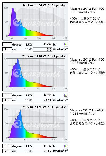 最新LED素子リストを使ったMazarraスペクトル案 by 1.023world