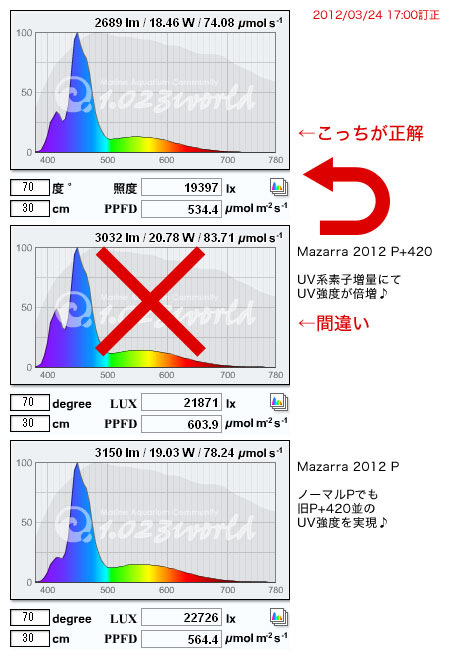 最新LED素子リストによる最新Mazarraスペクトル