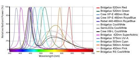 Mazarra 採用LED素子ラインナップ 2011/08