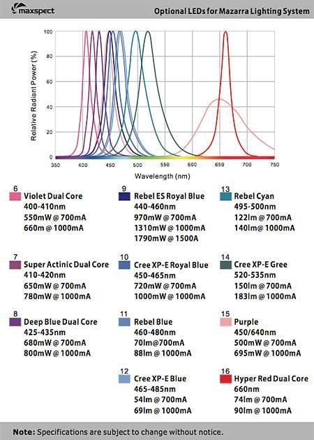 Mazarra 採用LED素子ラインナップ カラー 2012/03