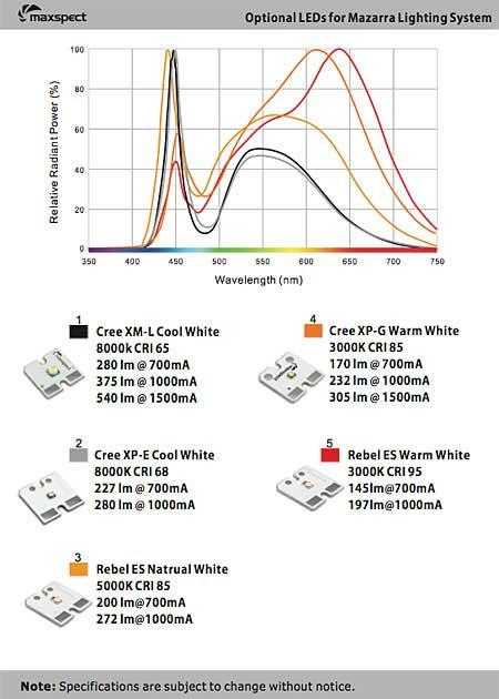 Mazarra 採用LED素子ラインナップ 白系 2012/03