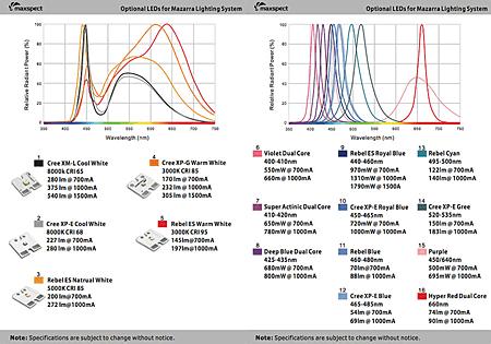 Mazarra 採用LED素子ラインナップ 2012/03