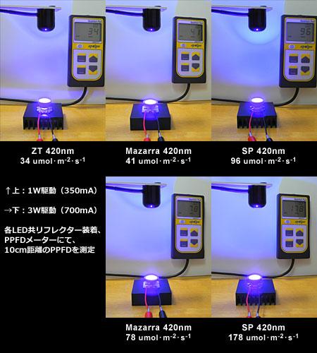 420nm LED対決 リフレクター装着時の10cmのPPFD測定比較