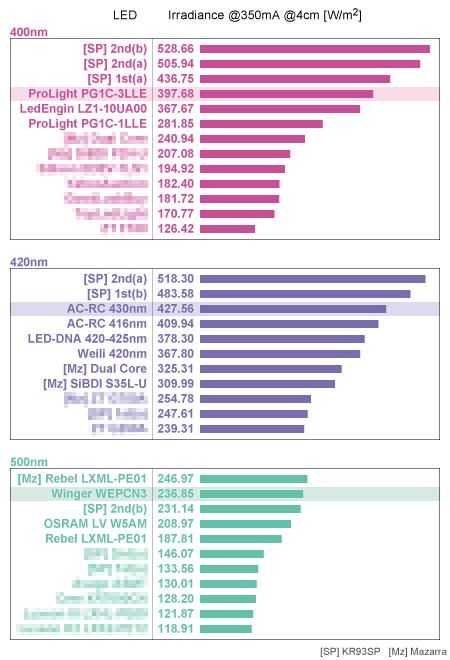 LED放射照度調査結果 400nm/420nm/500nm