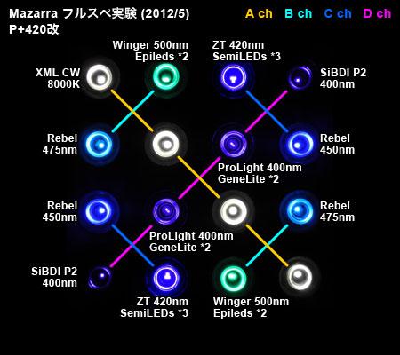 Mazarraフルスペ例のLEDパターン