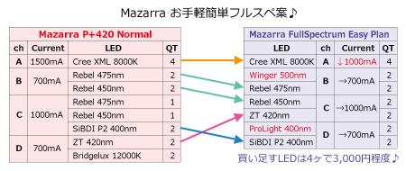 Mazarra P+420 → フルスペ例変更内容