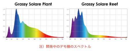 Grassy Solare Plant/Reef スペクトル