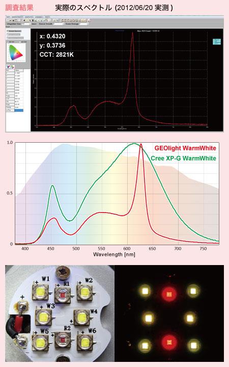 GEOlight ウォームホワイトの実測スペクトル