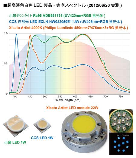 超高演色白色LEDのスペクトル比較