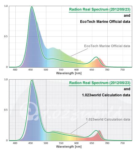 EcoTechMarine Radion XR30w 公式スペクトルと独自算定スペクトル