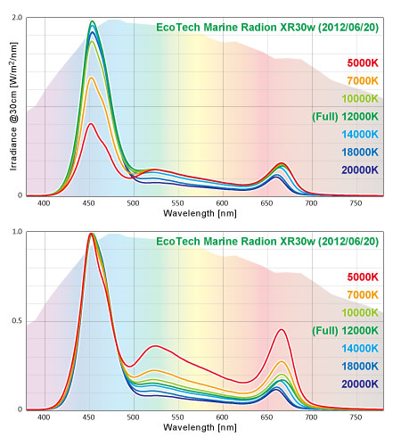 EcoTechMarine Radion XR30w 実測スペクトル 色温度モード