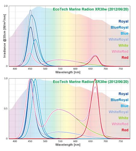 EcoTechMarine Radion XR30w 実測スペクトル LEDモード