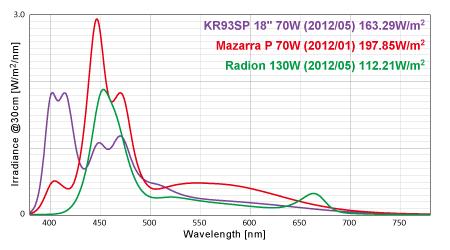 スペクトル・放射照度比較 KR93SP/Mazarra/Radion