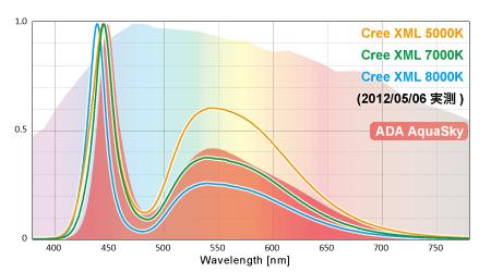 ADAアクアスカイとCree XMLのスペクトル比較