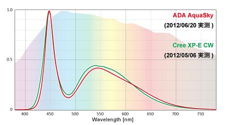 ADAアクアスカイとCree XP-E CWの実測スペクトル