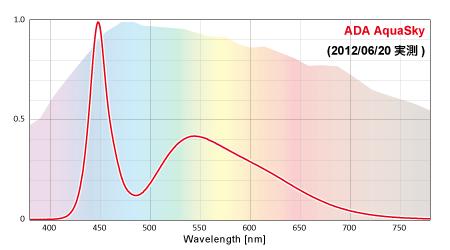 ADAアクアスカイの実測スペクトル