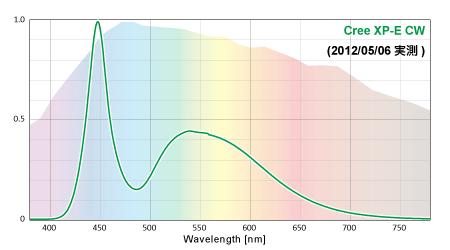 Cree XP-E CoolWhiteの実測スペクトル