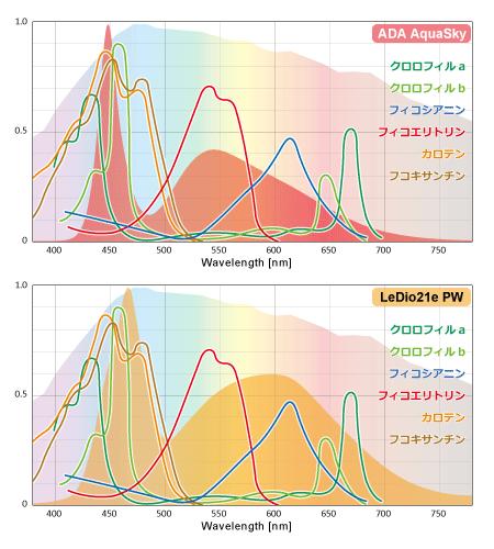 光合成色素の要求に対するADAアクアスカイ・LeDio 21e PWのスペクトル比較