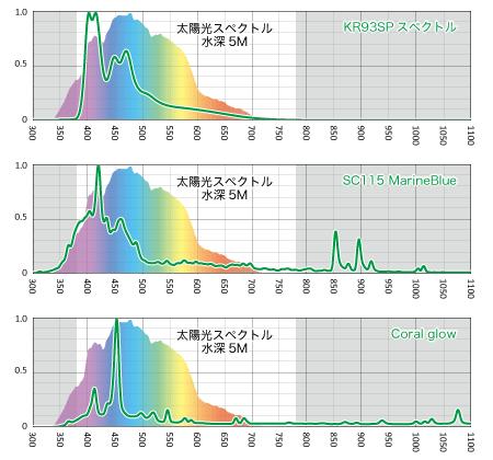 フルスペとSCのスペクトル