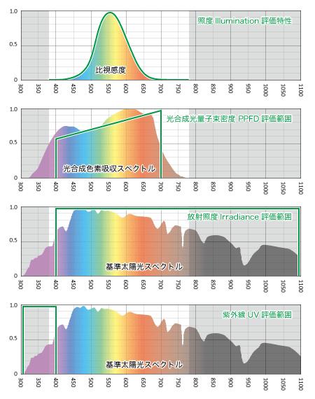 各測定器の評価範囲