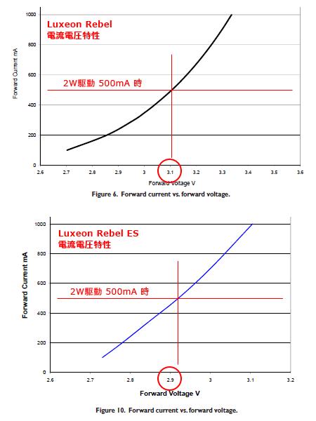 Luxeon RebelとLuxeon Rebel ESの効率の差