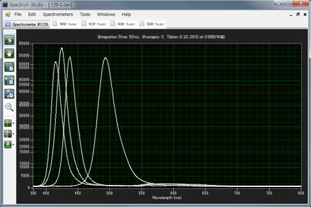 スペクトル測定 - Mazarra LED素子(400/420/430/500nm)