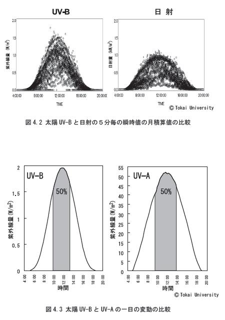 UV-Bのモニタリングデータ1