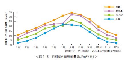 UV-Bのモニタリングデータ2