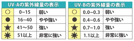 タニタUVチェッカー測定範囲