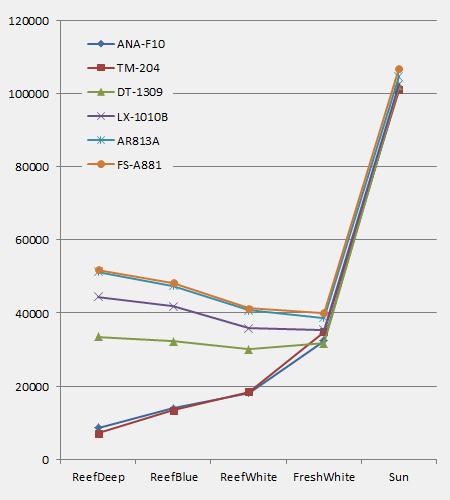 各種照度計の測定データ比較