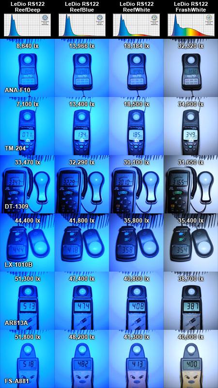 各種照度計で測定したLeDio RS122各機の照度