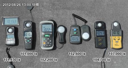 各種照度計で測定した太陽光の照度