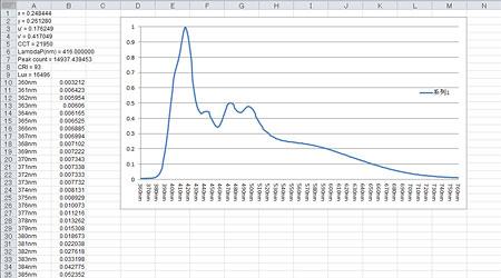 MK-350:出力データCSVをグラフ化したもの