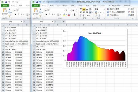 保存したXLS(CSV)ファイルを元にスペクトルグラフを生成した例