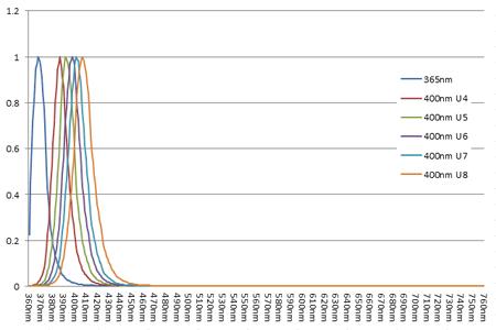 LedEngin 400nm 波長ランク違いのスペクトル比較