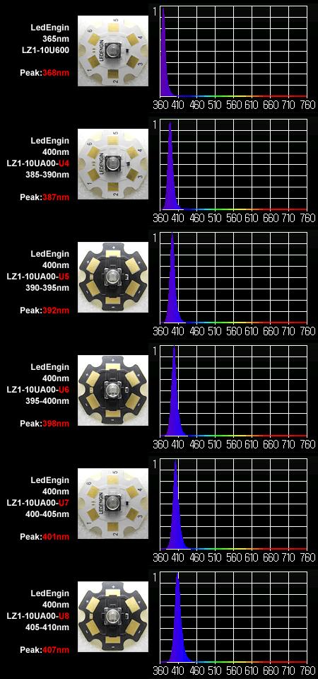 LedEngin 400nm 波長ランク違いのスペクトル