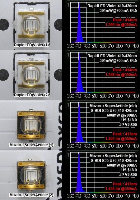 SiBDI C35-UとS35-Uのスペクトル・光束測定結果