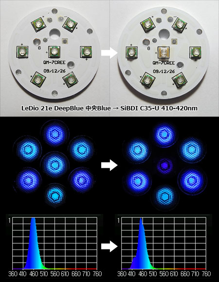 LeDio 21e DeepBlue 中央Blue → SiBDI C35 UV LED