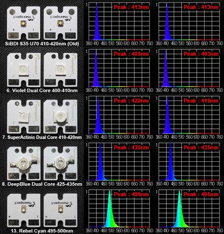 Mazarraデュアルチップシリーズとその他のスペクトル測定結果