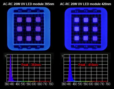 AC-RC UV 20W LEDモジュール 395nm/420nm スペクトル
