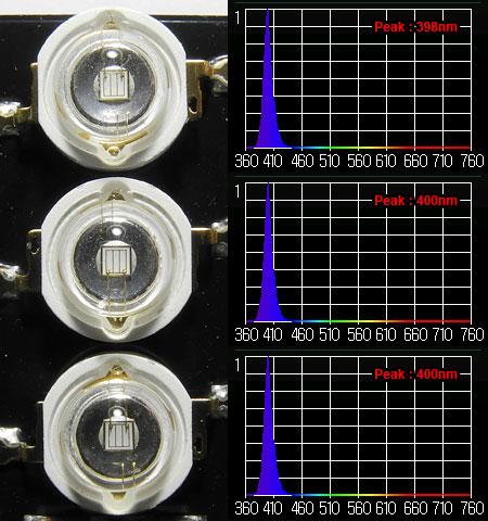 Vertex Illumina UVモジュールの各UV素子のスペクトル
