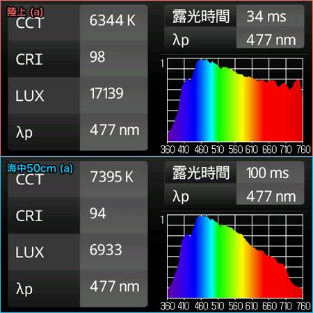 青空のスペクトルと海中50cmのスペクトル