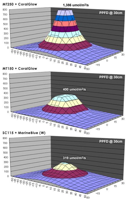 PPFDグラフ:MT250, MT150, SC115